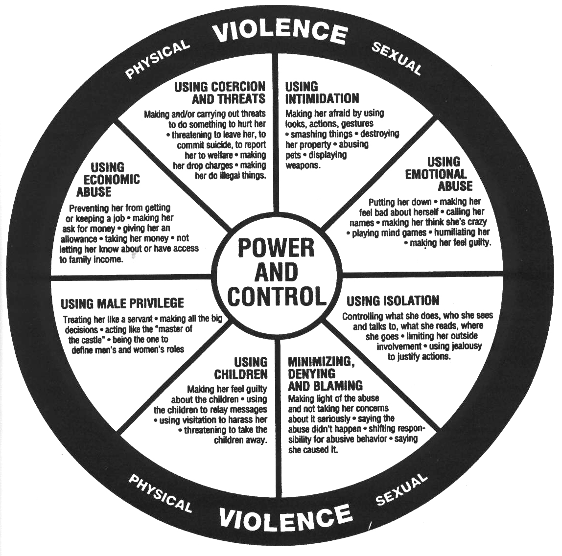 Power and Control, Domestic-abuse, threats, intimidation, coercion,physical violence, economic and emotional abuse,